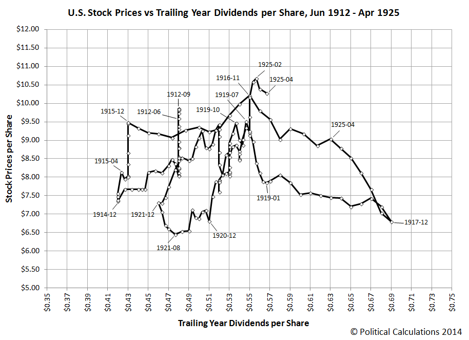U.S. Stock Prices vs Trailing Year Dividends per Share, June 1912 through April 1925