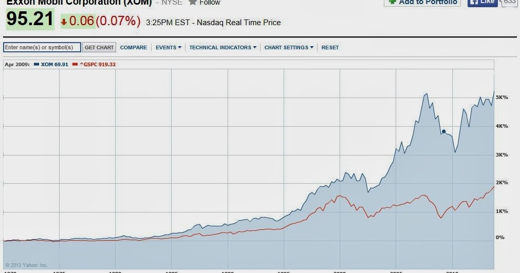 The Brooklyn Investor Exxon Mobil Xom