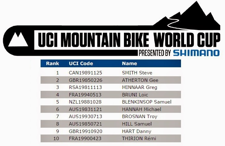 2013 Downhill World Cup Standings