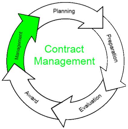 Lingkaran Manajemen Kontrak Proyek, Manajemen Pengadaan Barang dan Jasa
