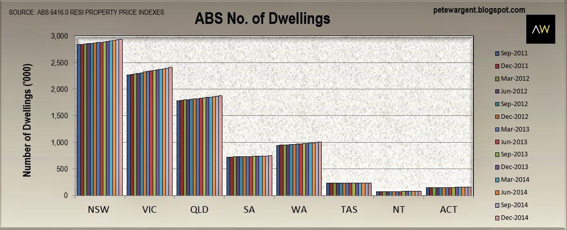 Total number of dwellings