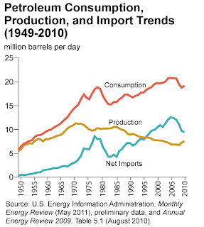 US oil consumption, production and imports