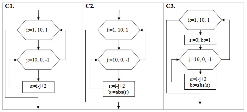 3) По данным блок-схемам