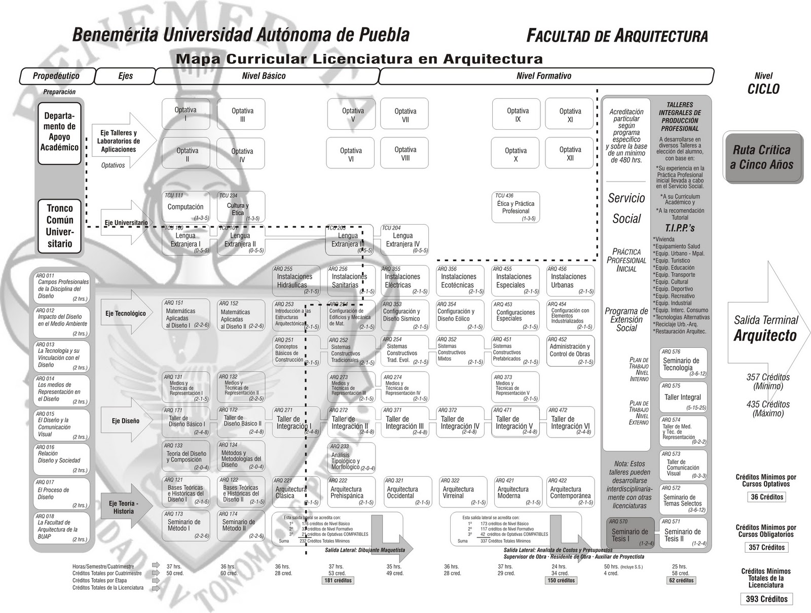 Arquitectura buap tehuacan t c u plan f nix for Mapa facultad de arquitectura