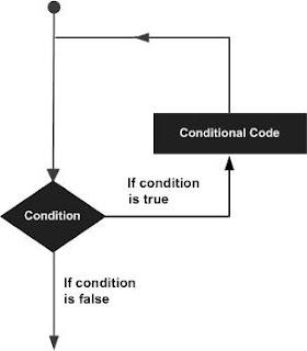 Pernyataan Loop Pada C++