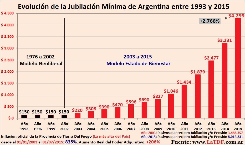 Jubilación Mínima de Argentina 1993 a 2015