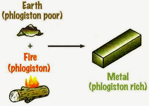 Diagram of Phlogiston poor earth and phlogiston (fire) equals Phlogiston rich metal