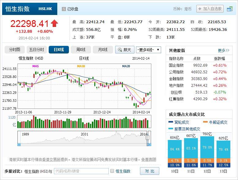 中国株コバンザメ投資 香港ハンセン指数20140214