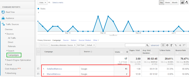 Google Analytics | Campaigns screenshot