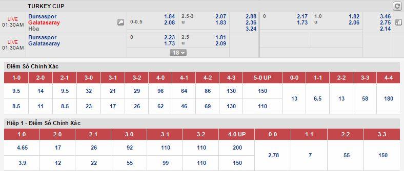 Kèo thơm miễn phí Bursaspor vs Galatasaray