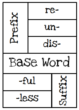 I Love 2 Teach: Prefix & Suffix Foldable {Freebie}