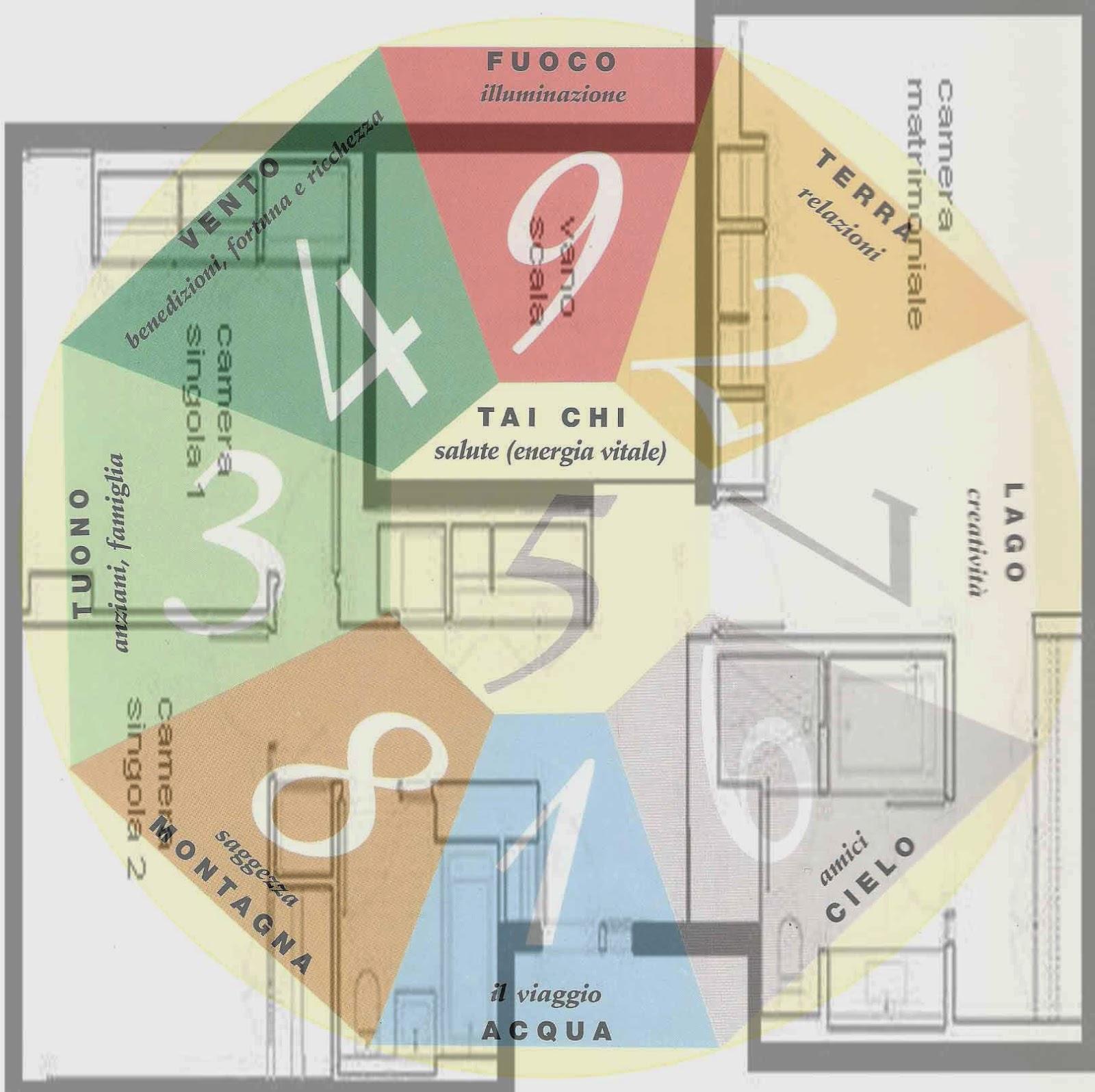 Feng shui appunti casa e giardino michaeldiario for Casas feng shui arquitectura