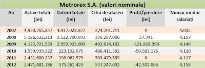 Metrorex indicatori valori nominale