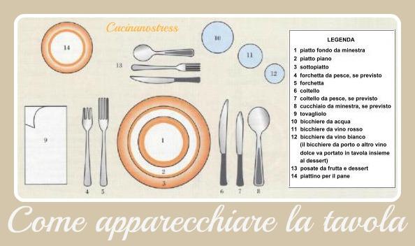 Cucinanostress come apparecchiare la nostra tavola - Apparecchiare la tavola bicchieri ...
