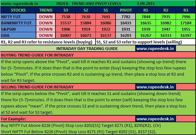 Paper Trading Options Free
