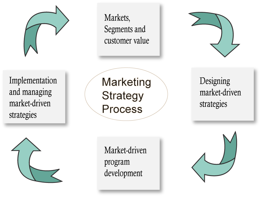 market development strategy implementation for m s Strategy implementation is the process through which a chosen strategy is put into action it involves the design and management of systems to achieve the best integration of people.