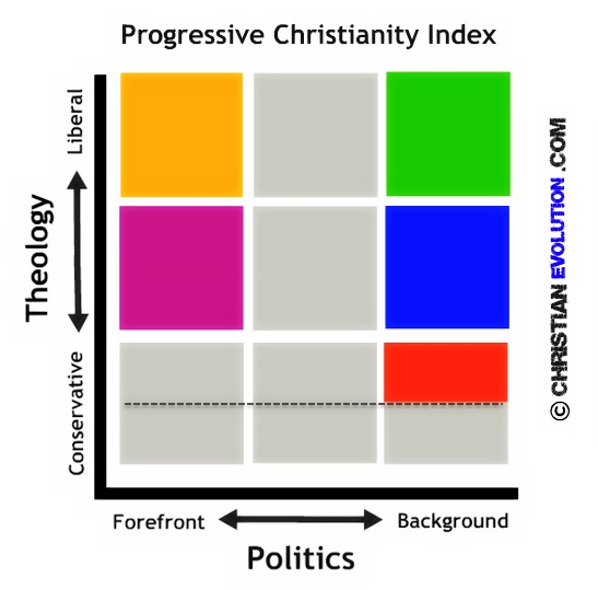 Progressive Christianity Index