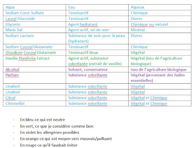 Liste INCI gel douche Alverde Vanille et mandarine