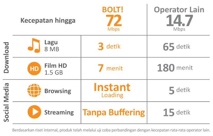 Kecepatan Bolt Internet 4G LTE