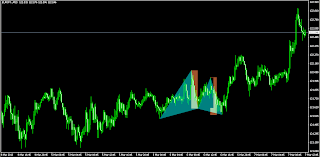 Deep Gartley continuation pattern