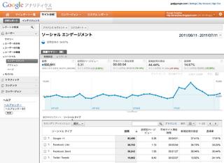 Social Plug-in Analytics in Google Analytics