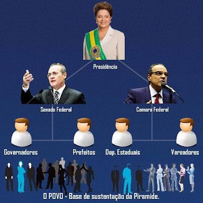 Descoberta a maior pirâmide financeira do Brasil! Não renove o seu contrato no próximo ano!