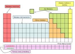 Fsica y qumica abril 2011 en la figura se muestran algunas caractersticas generales de la tabla peridica de los elementos y se hace referencia a su nomenclatura urtaz Choice Image