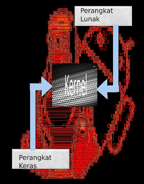 Kernel pada Sistem Operasi Android