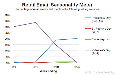 Click to view the Feb. 25, 2011 Retail Email Seasonality Meter larger