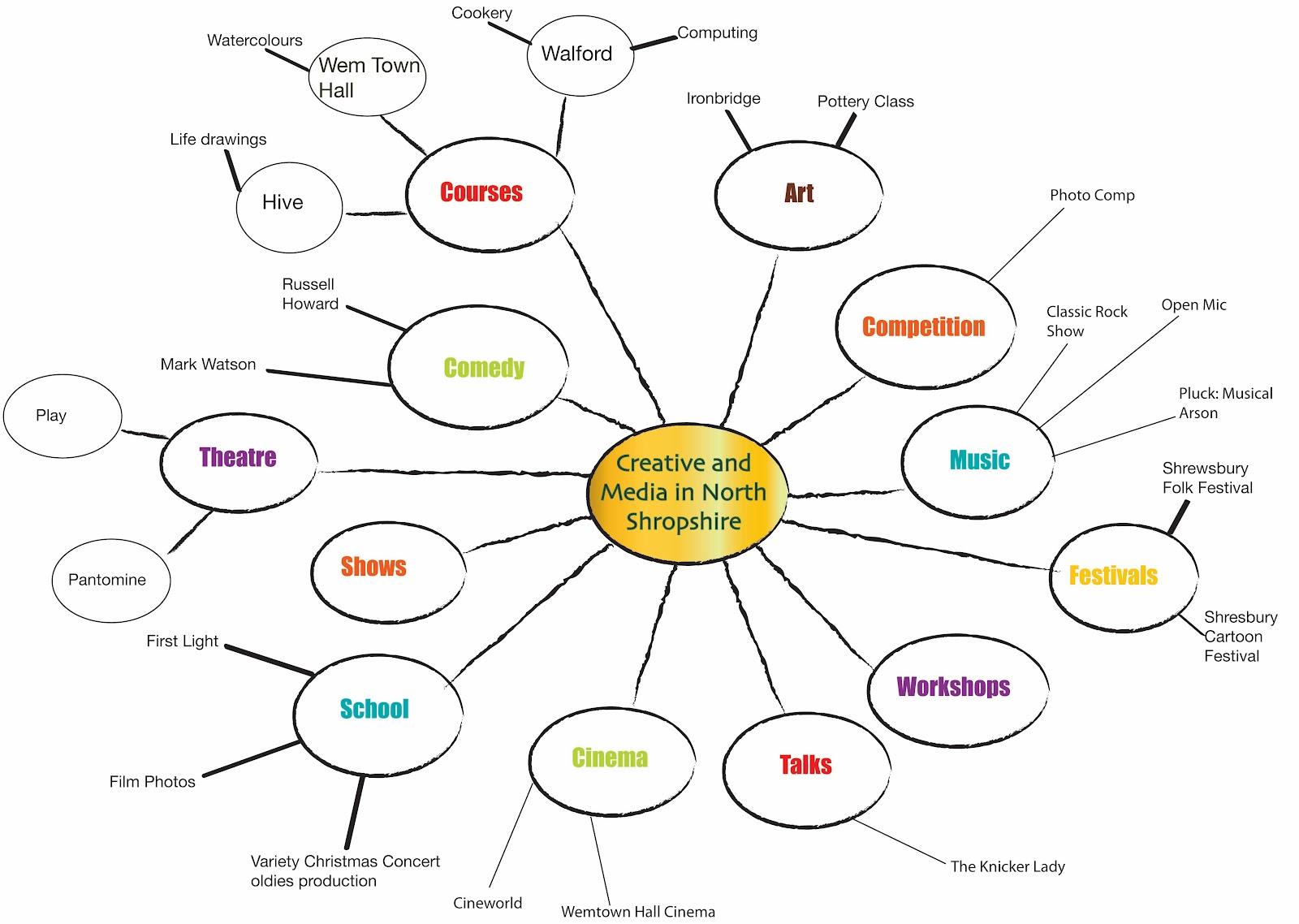 unit  scene  spider diagramspider diagram