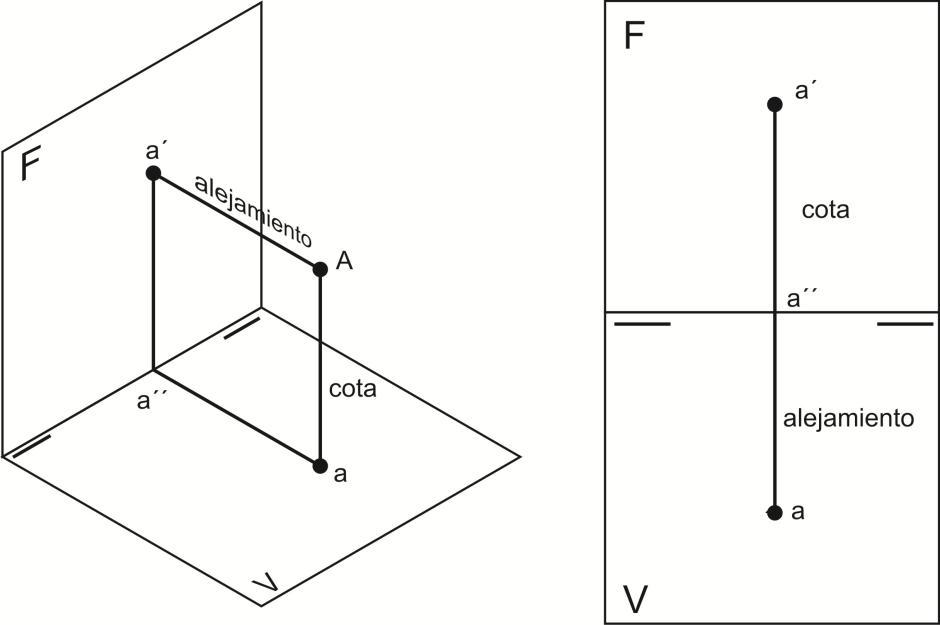 geometria descriptiva punto: