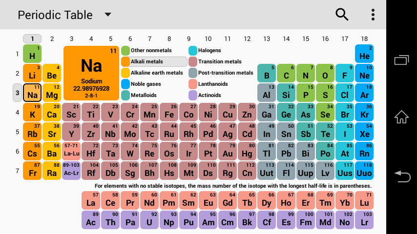 Menu Utama Periodic Table