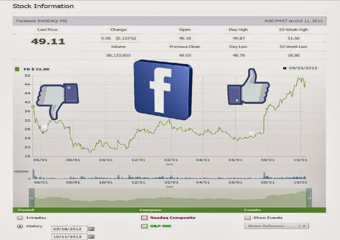 Prețul acțiunilor Facebook de la listare până în prezent