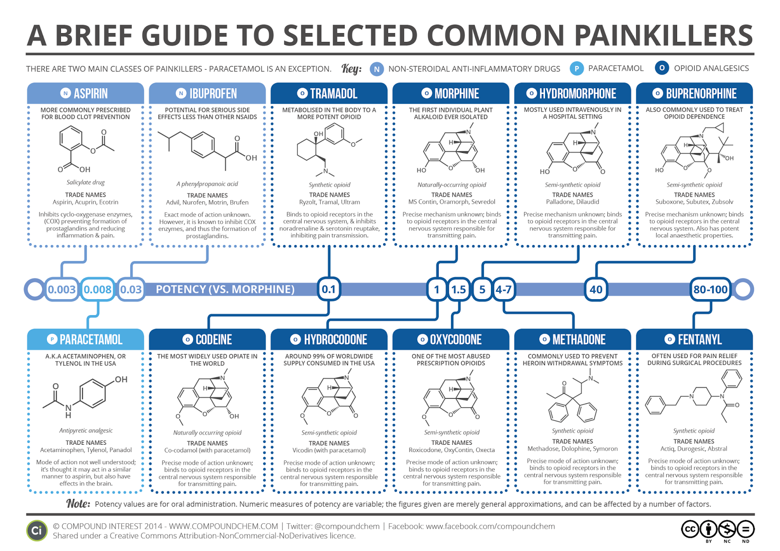 http://www.compoundchem.com/wp-content/uploads/2014/09/Brief-Guide-to-Common-Painkillers-Oct-14.png