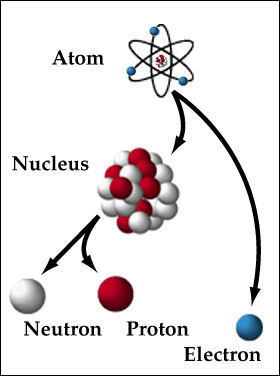 structure of an atom Section 4411 102 chapter 4 • the structure of the atom fire hot dry wet cold water air earth objectives compare and contrast the atomic models of democritus.