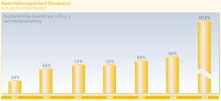 Chorus CleanTech Solar PP 12 Ausschuettungen Rendite Auszahlungen 12 % Prozent
