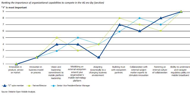 Mobile data Revenue charts