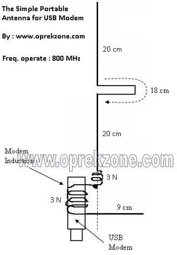 Membuat antena portable Untuk Modem