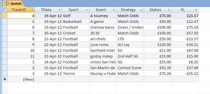 Trading strategy football names