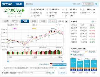 中国株コバンザメ投資 香港ハンセン指数1115