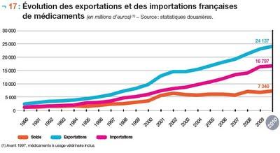 Évolution des exportations et des importations françaises de médicaments en 2010