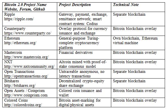 Ganhar 1 bitcoin usd