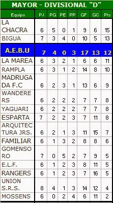 "Tabla Mayores divisional ""D"""