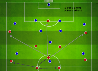 Football Manager Player Instruction More Direct Passes
