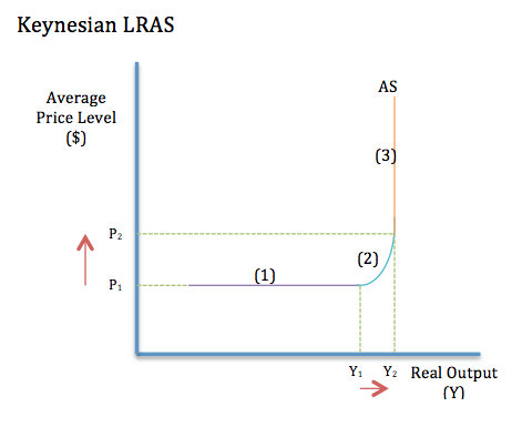 The New Classical Lras Keynesian Lras And Supply Side Policy