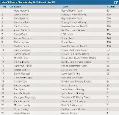 Download Full Race MotoGp 2013