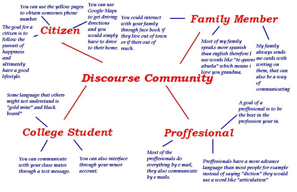 discourse community analysis essay