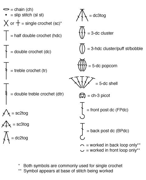 Crochet Stitches And Abbreviations : Crochet Stitch Chart Symbols - Petals to Picots