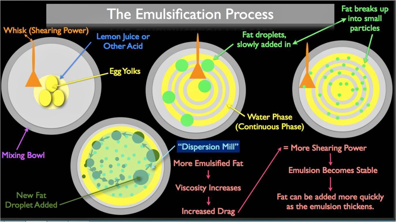 Proses sederhana pembuatan emulsi