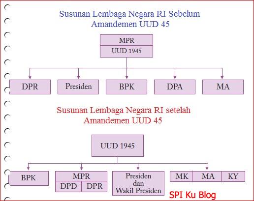 Sistem Politik Indonesia Sebelum Amandemen?